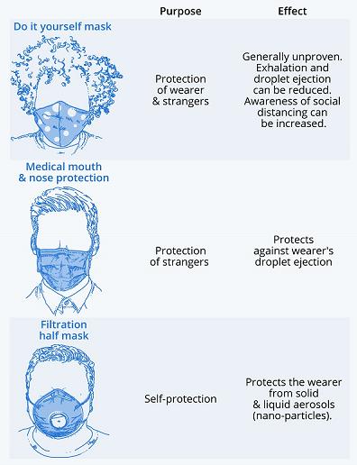 mask types virus protection