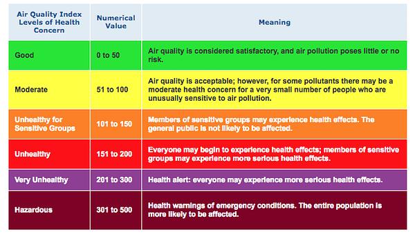 EPA air quality index aqi